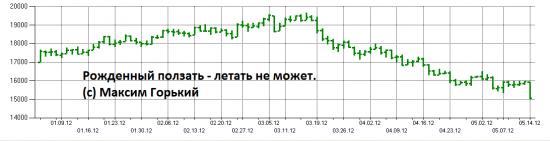 График Газпрома (фьючерсы)