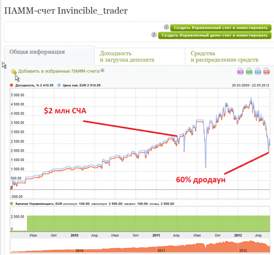 The raise and fall of Invincible Trader