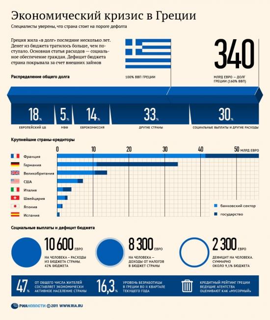 Греции удалось избежать дефолта