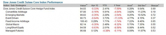 Dow Jones Credit Suisse Hedge Fund Indexes Performance - April 2012