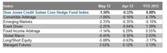 The Dow Jones Credit Suisse Core Hedge Fund Index. И опять даун...