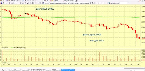 Торговля внутри дня 15 марта 2012