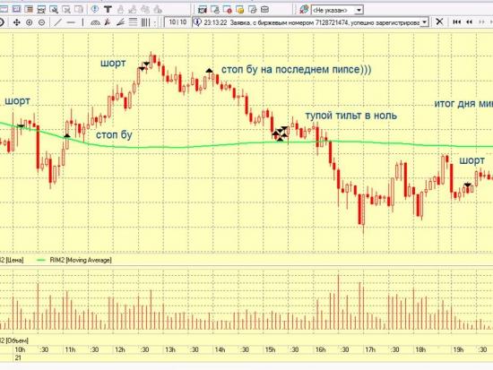 Торговля внутри дня 22 марта 2012
