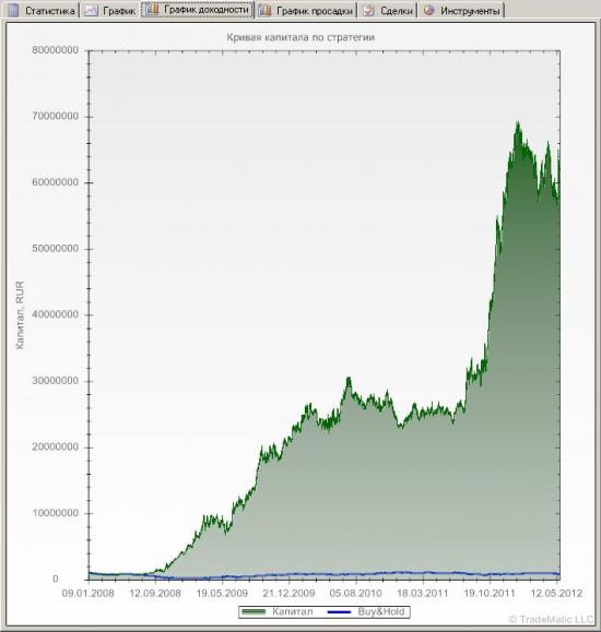 Торговая система на основе пробоя ценового канала