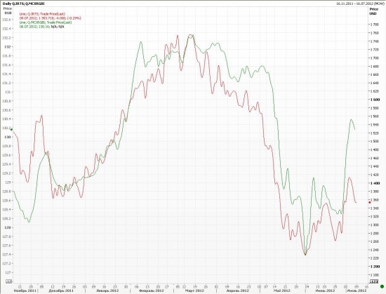 Bonds vs RTS Index