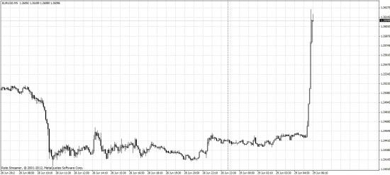 Интервенция по евро?или?