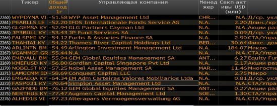 Рейтинг хедж-фондов       (другая версия)
