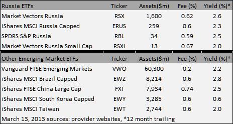 ETF России: Не совсем дёшево.     Внешний взгляд.