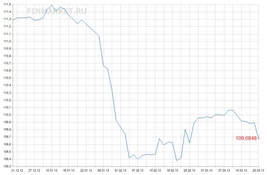 Структура владельцев еврооблигаций Газпрома.