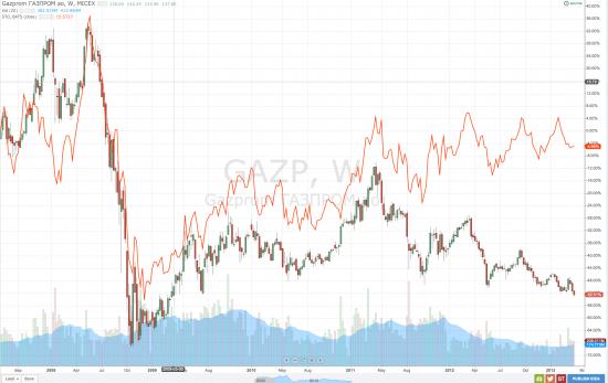 ГАЗПРОМ - капитализация 98 $ млрд, причины падения.