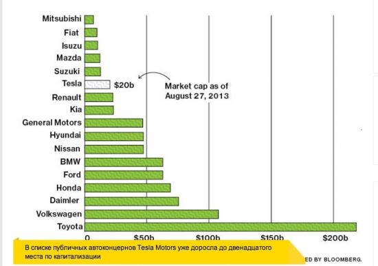 TESLA Motors, капитализация 22 млрд. Купить или продать?