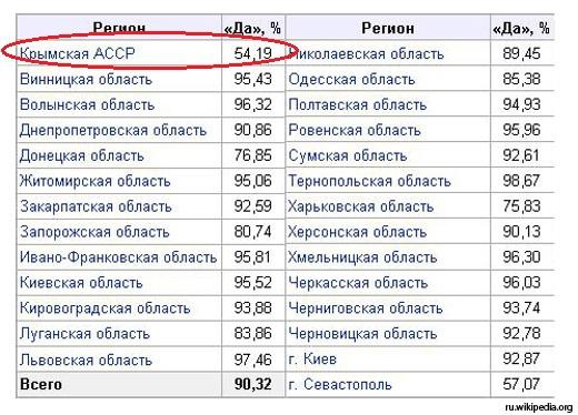 Крым, наше или ваше?