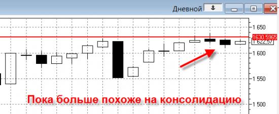 19.03.12 Рынок отстаивается.