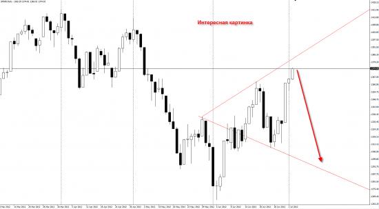 Волна Вульфа в индексе S&P