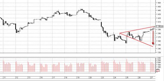 Вульф в ММВБ. Проверяем насколько действительно бычий этот рынок.