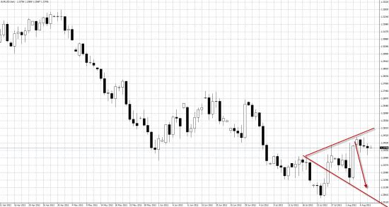 EUR/USD Проверяем бычий настрой в валютах.