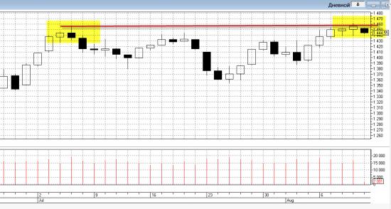 10.08.12 Индекс ММВб, Ри, Си, EUR/USD.