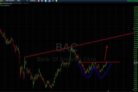 Причины, вчерашнего выноса наверх. Будет ли ралли в банках ? Сбербанк и т.д.