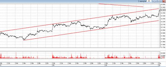 Шаг цены в Ri увеличивают, руководство биржи опять занимается вредительством. Рубль снова слабеет.