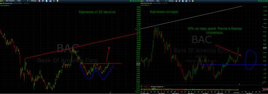ММВБ. Стоит ли шортить рынок? Ралли в американских банках состоялось. S&P.