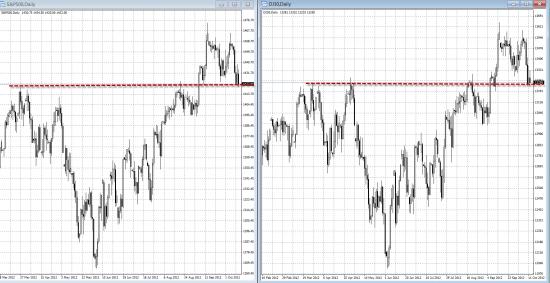 Мировые рынки мысли на предстоящую неделю. Последние рубежи обороны быков.
