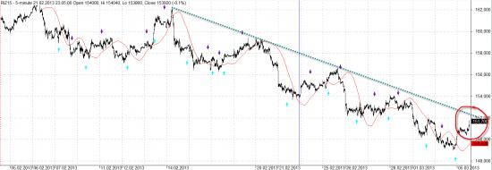 Размышления о рынке. 152 Ближайший тренд. Отскок или разворот.