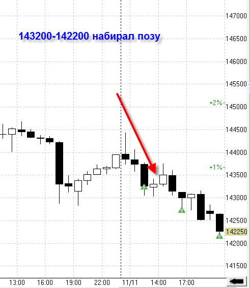 14.11.2013 Взгляд на рынок.