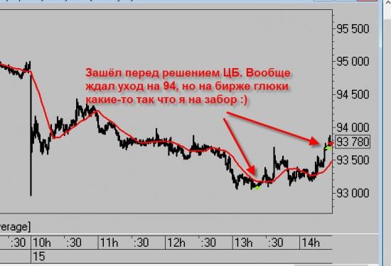 О снижении ставки нашим ЦБ. Мысли по рынку.