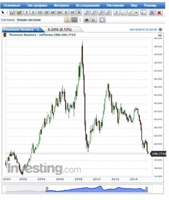 Сырьё: обновление лоёв кризиса 2008 года. Мысли по рынку.