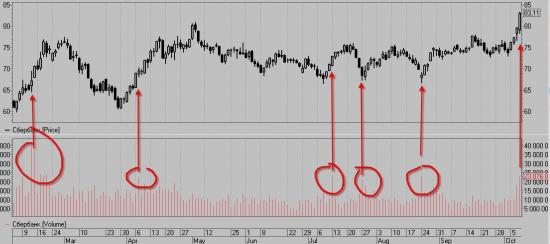 Ри, Си, ММВБ мысли по рынку. Интересный момент в сбере.
