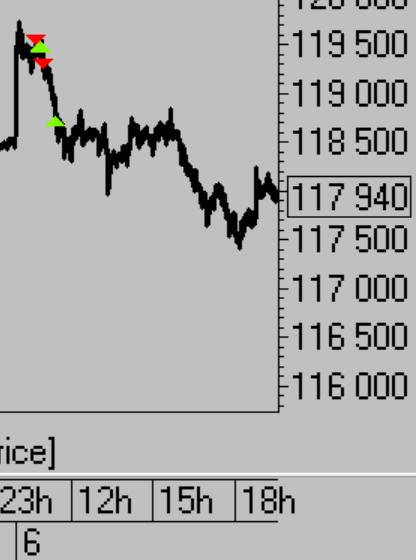 Тактика торговли. Ри, ММВБ, Си, Нефть, Золото, Евро