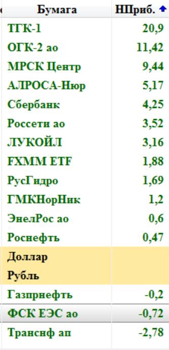 Тактика торговли 29.03.17