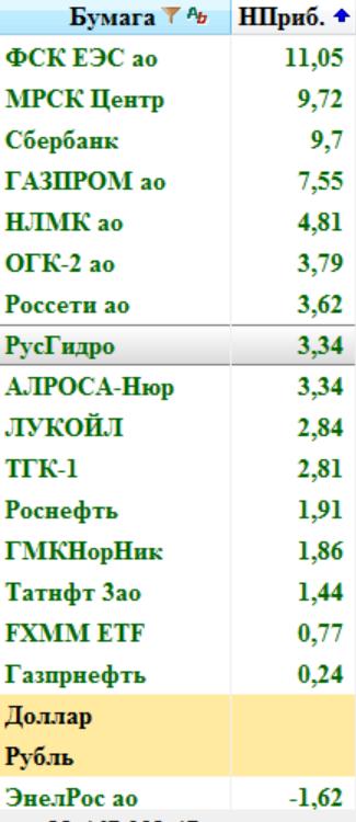 Кречетов. Тактика торговли 28.04.17