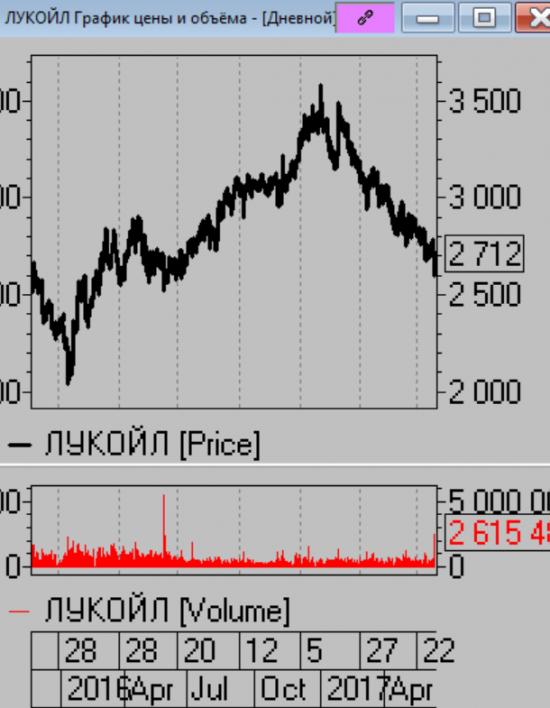 Кречетов. Тактика торговли 16.06.17