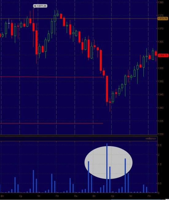Объемы по S&P500