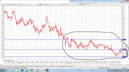 история может повторяться рубль-доллар