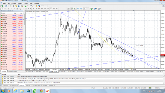 клин вниз по доллар рубль