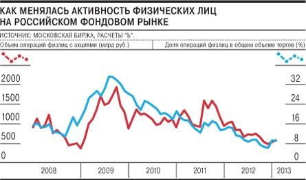 Минфин пытается повысить для граждан привлекательность инвестиций в фондовый рынок.