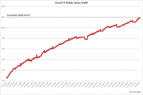 ВВП США,всё просто и легко.