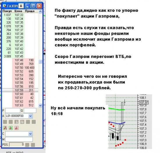"""Пришло время покупать акции """"Газпрома"""""""
