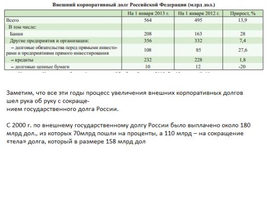 Корпоративный долг России 2013