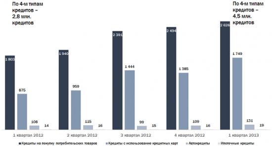 Просрочка по ипотечным кредитам у россиян дошла до 41 млрд рублей