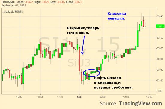 Кто же в итоге попадёт в ловушку, что ждать на российском рынке?