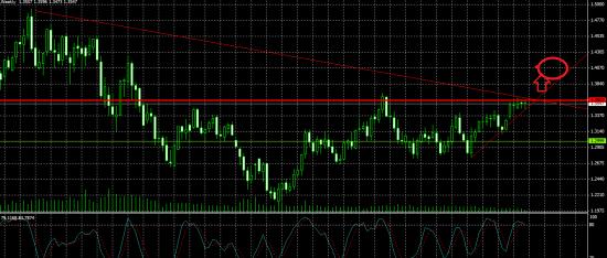 Пара Евро-Доллар.....ловушка для медведей?