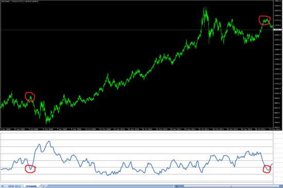 Золото ... 2012 чем то мне отдаленно напоминает 2008 год (СОТ чистые коммерсов)