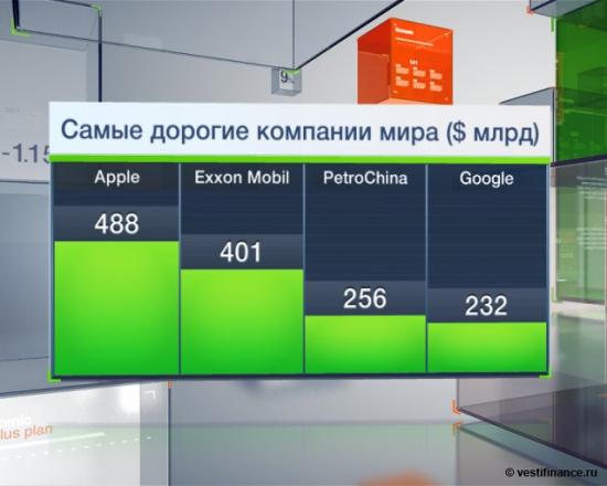 Самые дорогие компании мира ($ млрд)