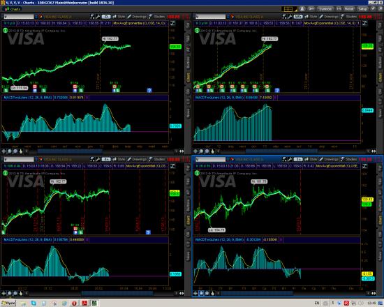 Анализ топовых акций SP500 - Часть 1
