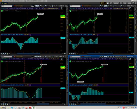 Индексы - Nasdaq, Dow, Sp500
