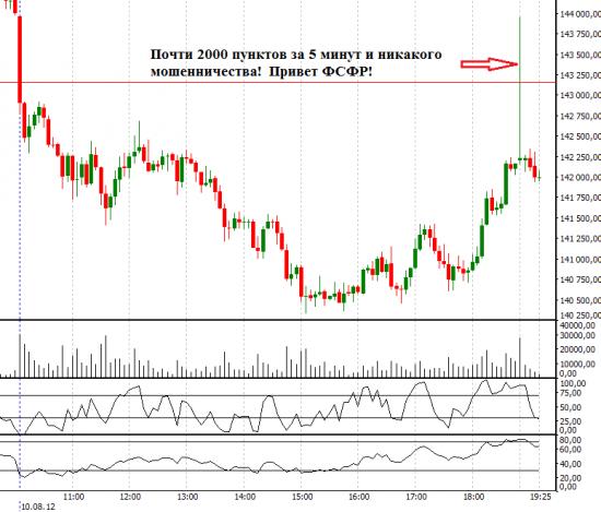 Манипуляция рынком или один день работы стратегии Alfa-Pulse!