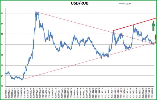 Перспективы пары доллар - рубль